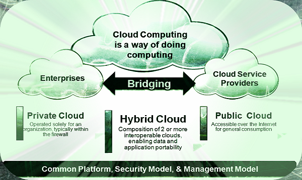 Public and Private Cloud Solutions into Hybrid Cloud