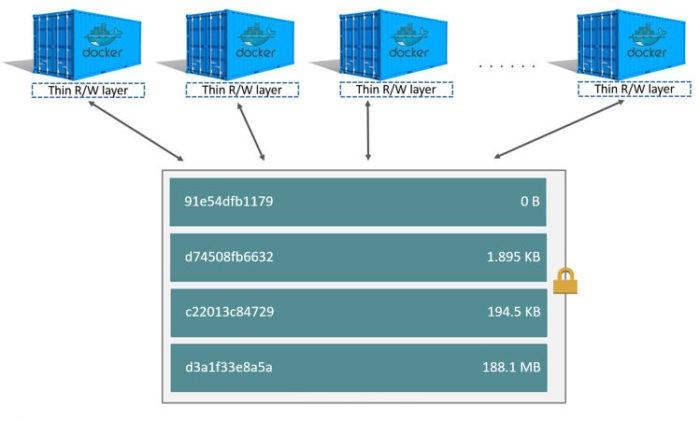 Docker vs container