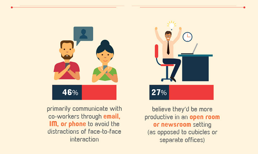 Work from Home can improve productivity if managed properly