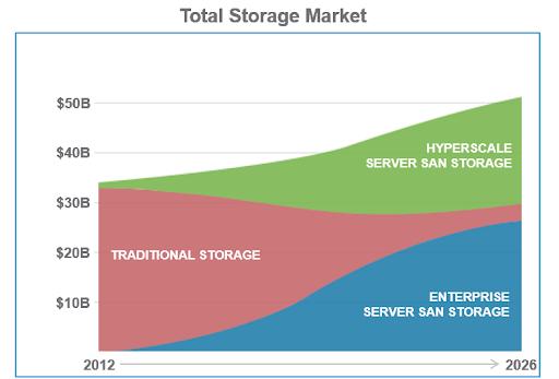 total storage market