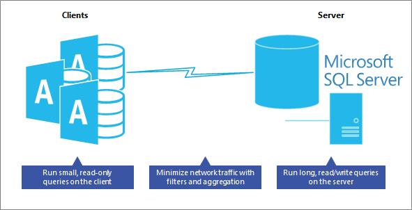 advantage of an SQL server