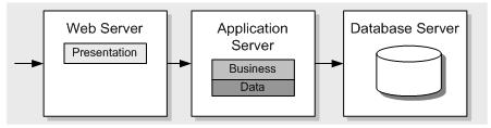 Separate Database & Application Servers