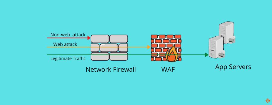 Firewalls systems